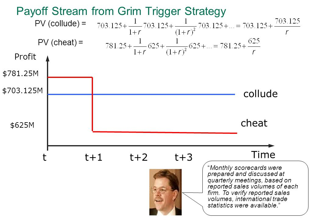 Payoff Stream from Grim Trigger Strategy $781.25M $703.125M $625M tt+1t+2t+3 collude cheat Time Profit PV (collude) = PV (cheat) = Monthly scorecards were prepared and discussed at quarterly meetings, based on reported sales volumes of each firm.
