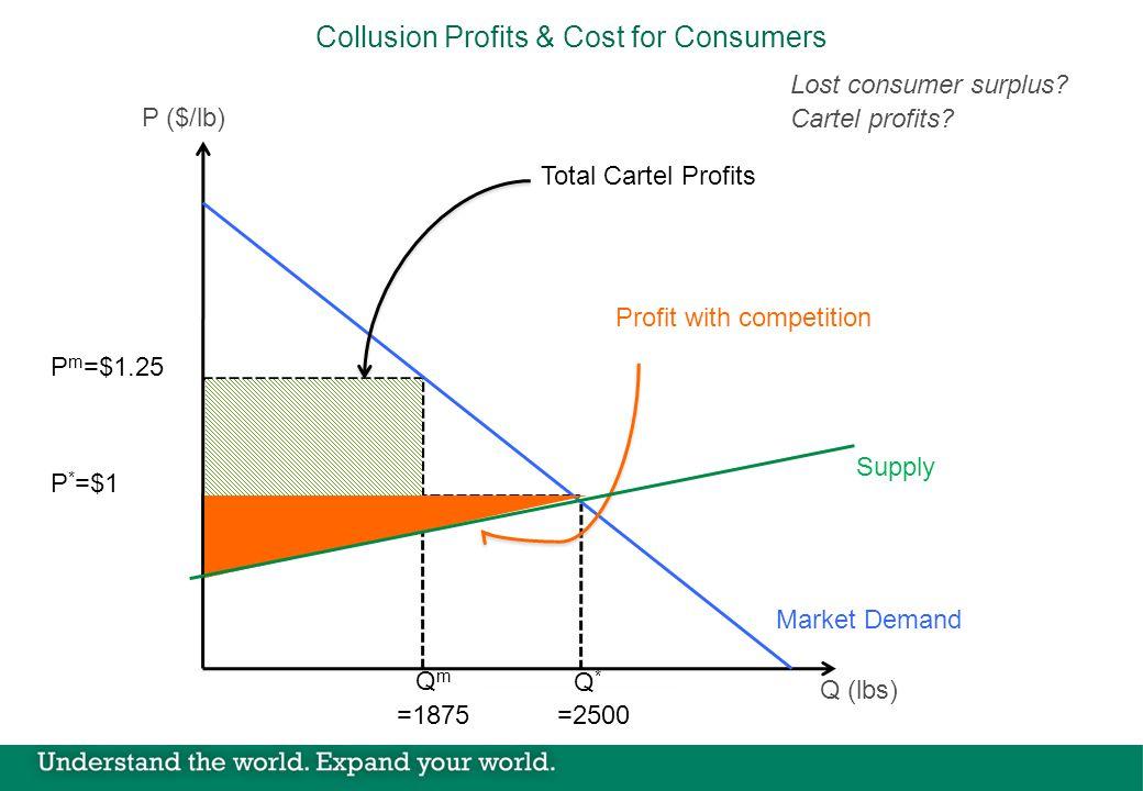 P m =$1.25 QmQm =1875 P * =$1 Q*Q* =2500 Collusion Profits & Cost for Consumers P ($/lb) Q (lbs) Market Demand Profit with competition Total Cartel Profits Lost consumer surplus.