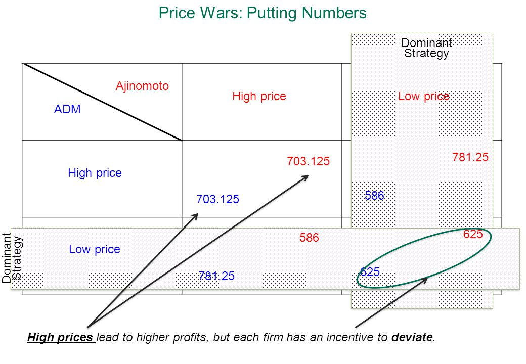 Price Wars: Putting Numbers Dominant Strategy ADM Ajinomoto High price Low price High priceLow price 703.125 781.25 586 781.25 586 625 High prices lead to higher profits, but each firm has an incentive to deviate.