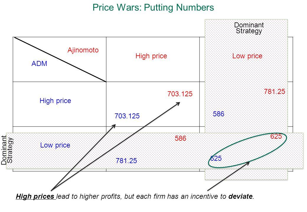 Price Wars: Putting Numbers Dominant Strategy ADM Ajinomoto High price Low price High priceLow price 703.125 781.25 586 781.25 586 625 High prices lea
