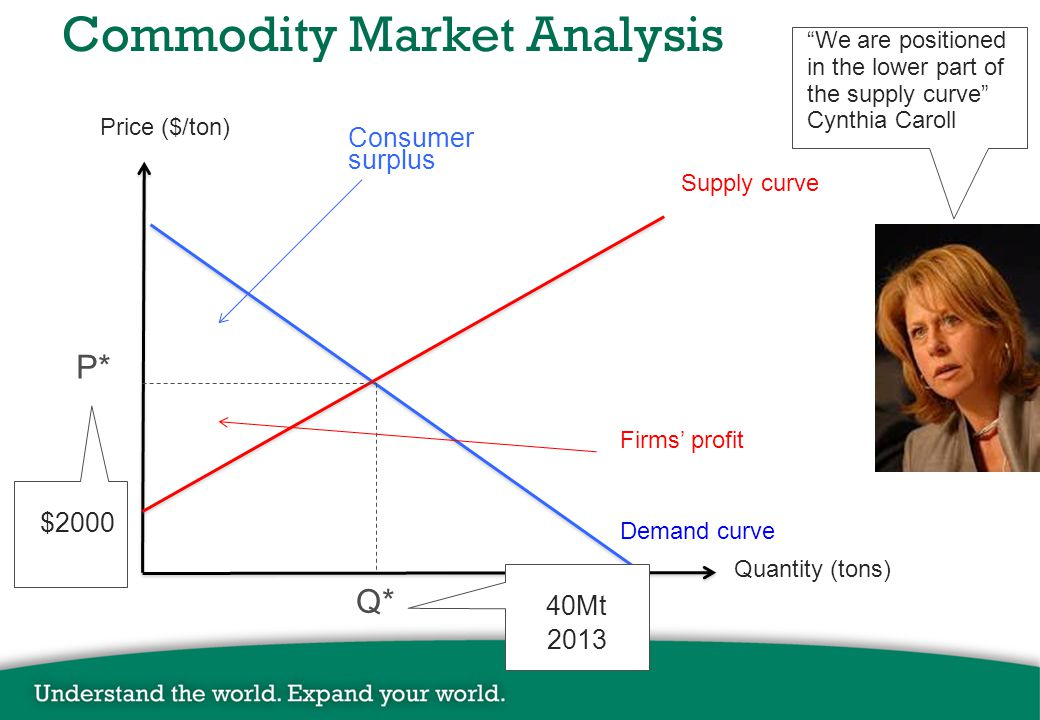 Commodity Market Analysis Price ($/ton) Quantity (tons) Supply curve Demand curve P* Q* Consumer surplus Firms' profit $2000 40Mt 2013 We are positioned in the lower part of the supply curve Cynthia Caroll