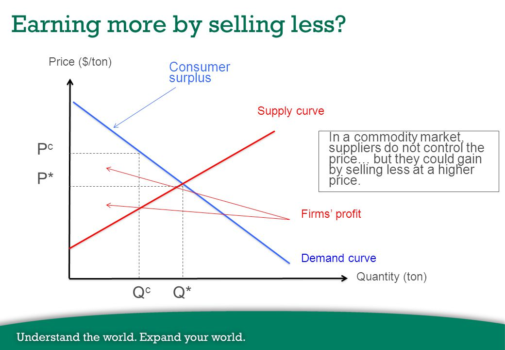Price ($/ton) Quantity (ton) Supply curve Demand curve P* Q* Consumer surplus Firms' profit PcPc QcQc Earning more by selling less.