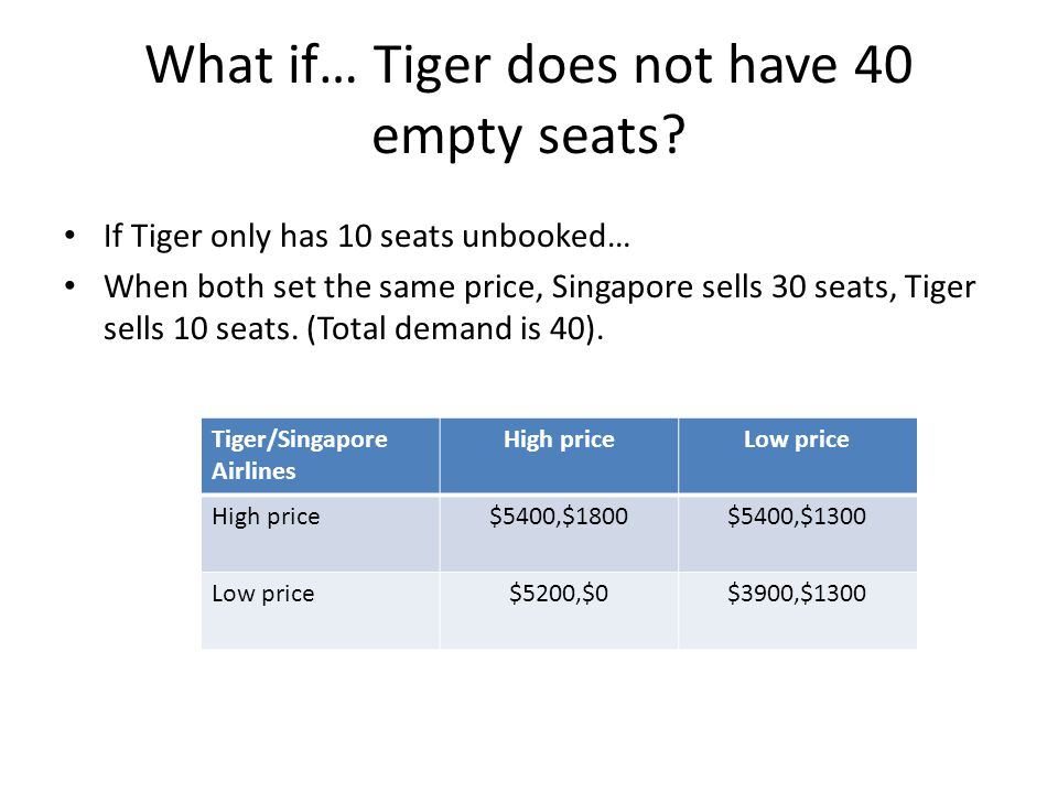 What if… Tiger does not have 40 empty seats? If Tiger only has 10 seats unbooked… When both set the same price, Singapore sells 30 seats, Tiger sells