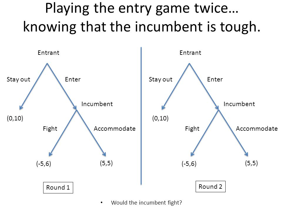 Playing the entry game twice… knowing that the incumbent is tough. Would the incumbent fight? Entrant Incumbent Stay outEnter AccommodateFight Entrant