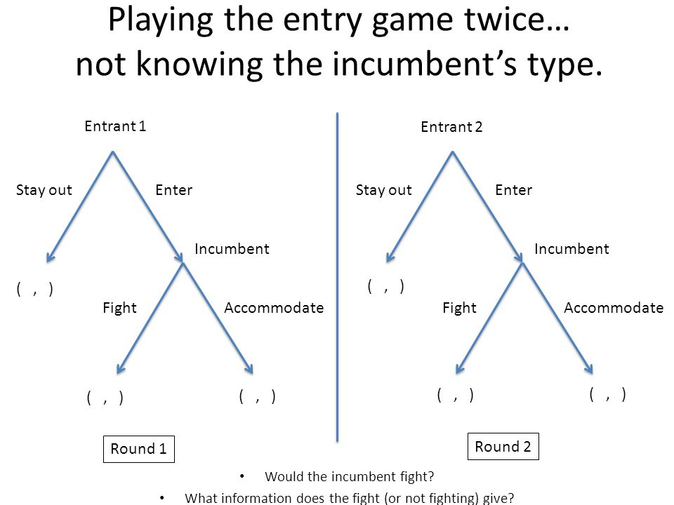Playing the entry game twice… not knowing the incumbent's type. Would the incumbent fight? What information does the fight (or not fighting) give? Ent
