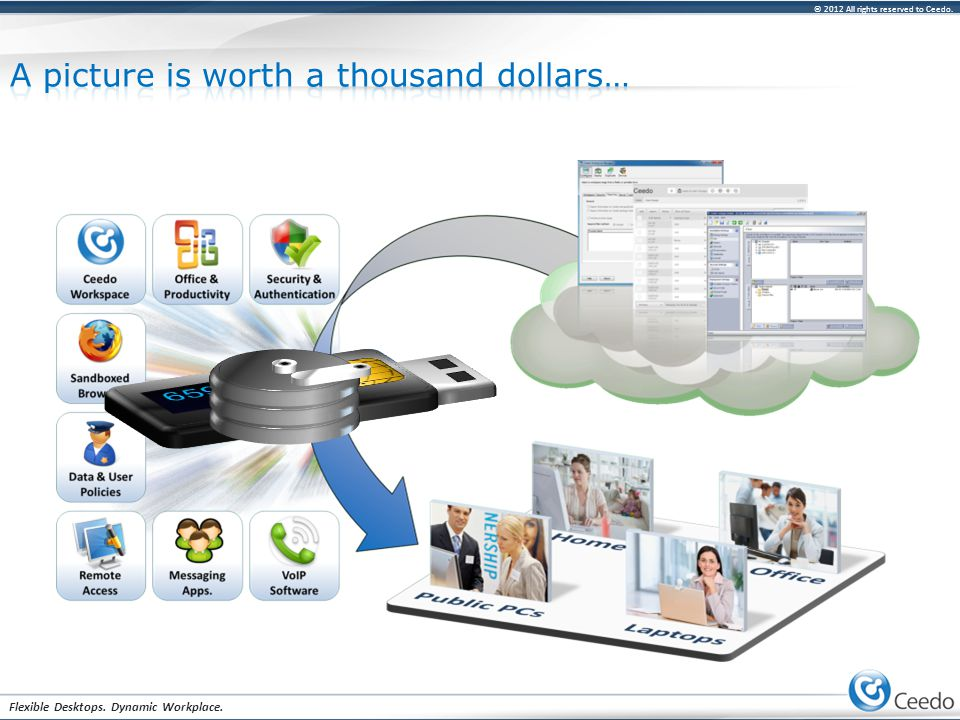 © 2012 All rights reserved to Ceedo. Flexible Desktops. Dynamic Workplace.