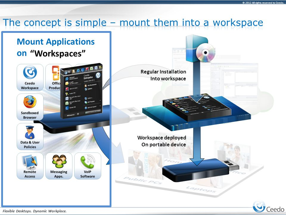 """© 2012 All rights reserved to Ceedo. Flexible Desktops. Dynamic Workplace. Mount Applications on Portable Devices """"Workspaces"""" Regular Installation In"""