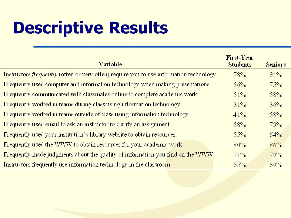 Descriptive Results (cont.)  Technology and higher order thinking  Of those students who frequently communicated with classmates online, 84% said courses regularly emphasized applying theories or concepts (compared to 70%)  Instructors use/assignment of IT and group work  Of those students who report that their faculty frequently use information technology in class, 59% indicate that they frequently work in groups outside of class (compared to 41%)