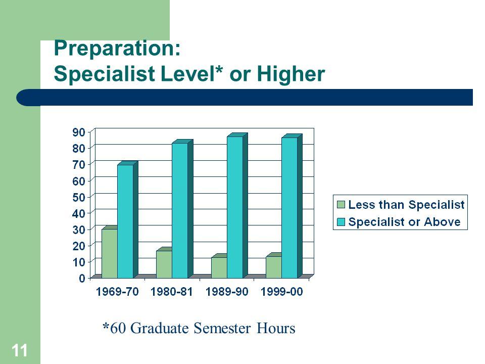 11 Preparation: Specialist Level* or Higher *60 Graduate Semester Hours