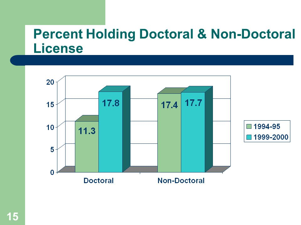 15 Percent Holding Doctoral & Non-Doctoral License