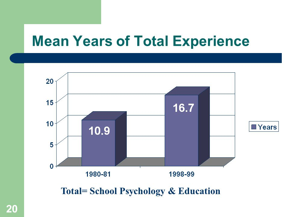 20 Mean Years of Total Experience Total= School Psychology & Education