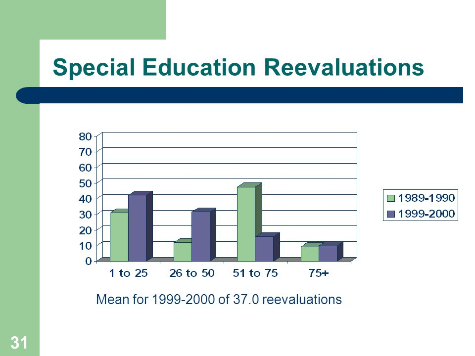 31 Special Education Reevaluations Mean for 1999-2000 of 37.0 reevaluations