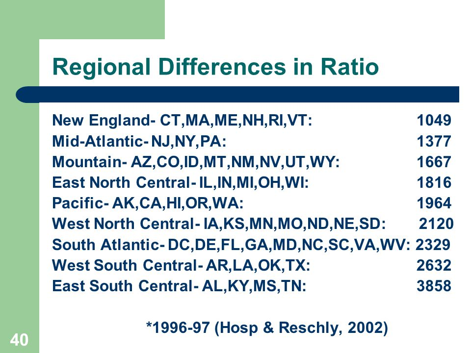 40 Regional Differences in Ratio New England- CT,MA,ME,NH,RI,VT: 1049 Mid-Atlantic- NJ,NY,PA: 1377 Mountain- AZ,CO,ID,MT,NM,NV,UT,WY: 1667 East North Central- IL,IN,MI,OH,WI: 1816 Pacific- AK,CA,HI,OR,WA: 1964 West North Central- IA,KS,MN,MO,ND,NE,SD: 2120 South Atlantic- DC,DE,FL,GA,MD,NC,SC,VA,WV: 2329 West South Central- AR,LA,OK,TX: 2632 East South Central- AL,KY,MS,TN: 3858 *1996-97 (Hosp & Reschly, 2002)
