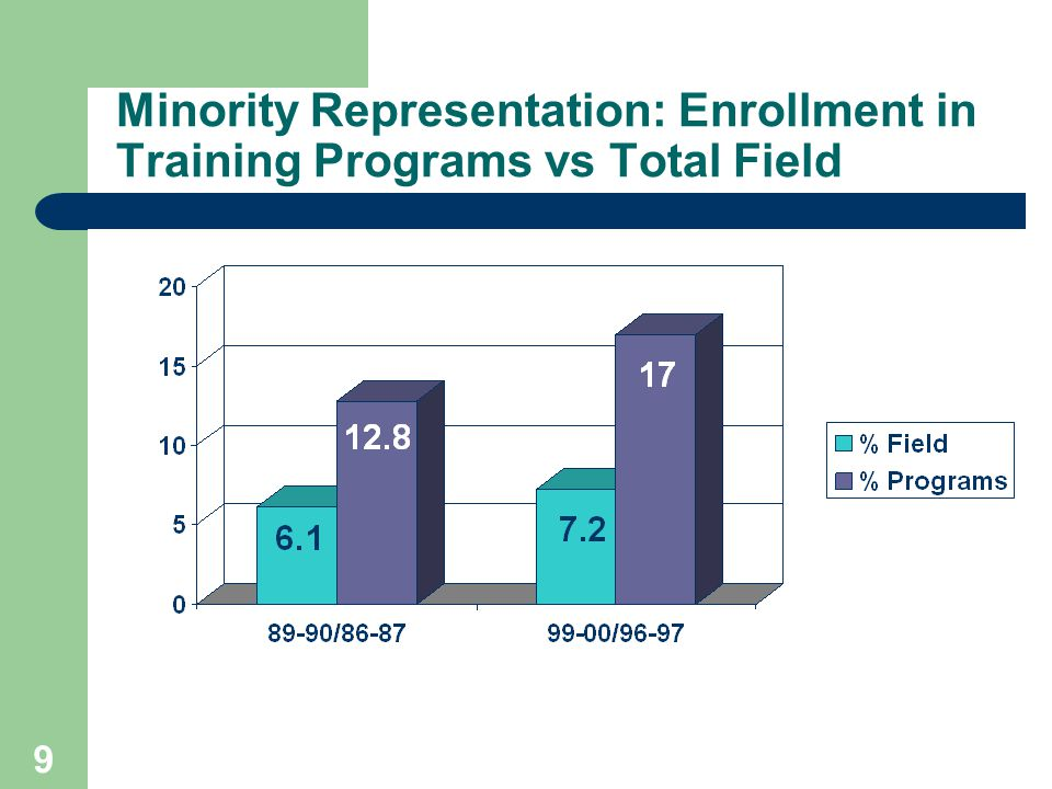 9 Minority Representation: Enrollment in Training Programs vs Total Field