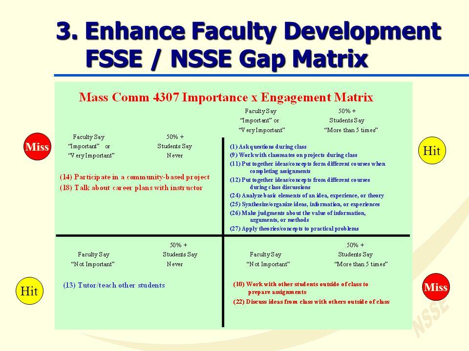 3. Enhance Faculty Development FSSE / NSSE Gap Matrix Hit Miss