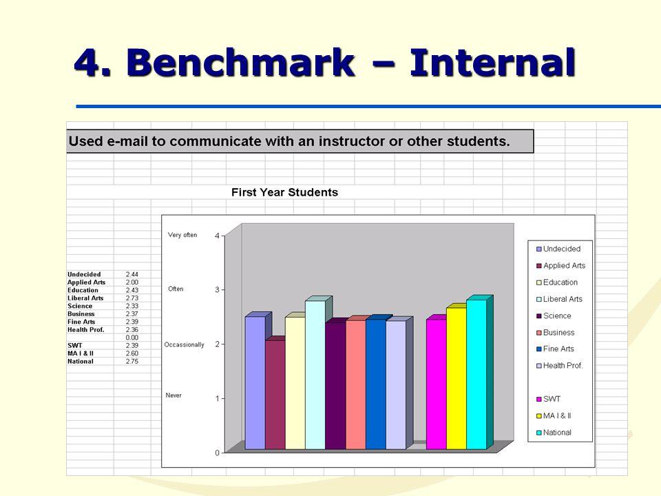 4. Benchmark – Internal