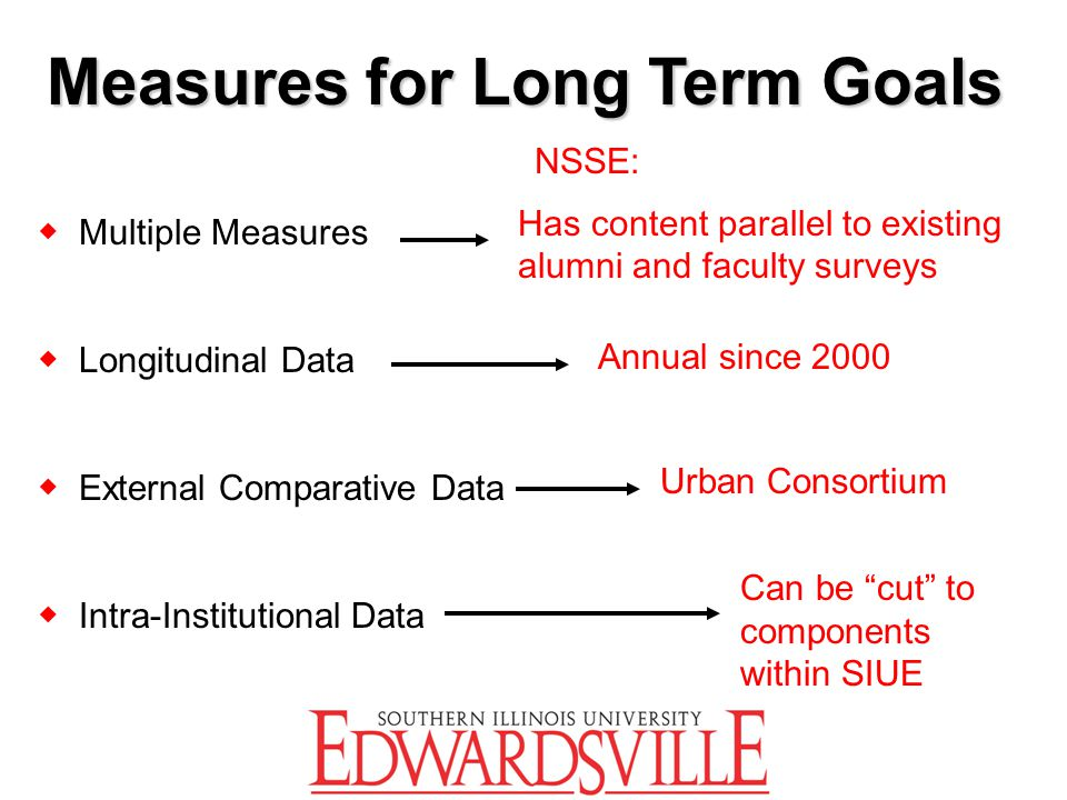 Measures for Long Term Goals ◆ Multiple Measures ◆ Longitudinal Data ◆ External Comparative Data ◆ Intra-Institutional Data Has content parallel to ex