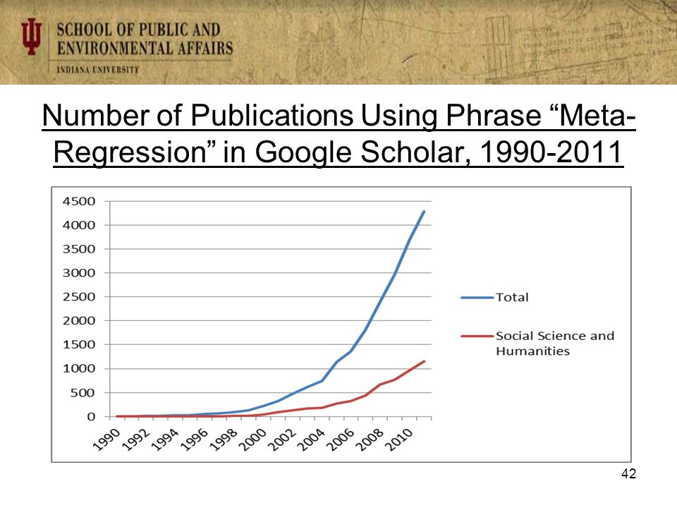 Number of Publications Using Phrase Meta- Regression in Google Scholar, 1990-2011 42