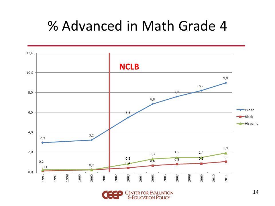 % Advanced in Math Grade 4 14 NCLB