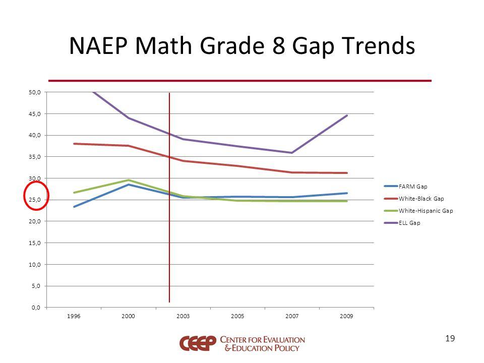 NAEP Math Grade 8 Gap Trends 19