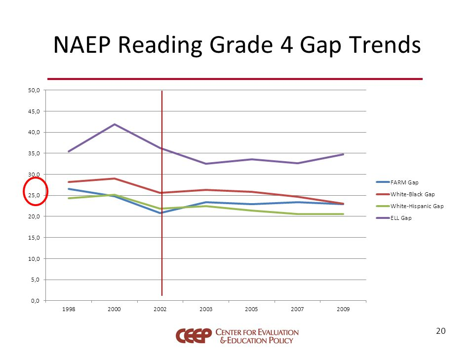 NAEP Reading Grade 4 Gap Trends 20