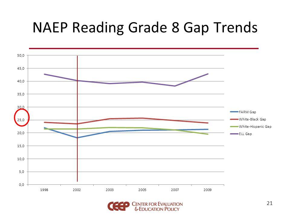 NAEP Reading Grade 8 Gap Trends 21