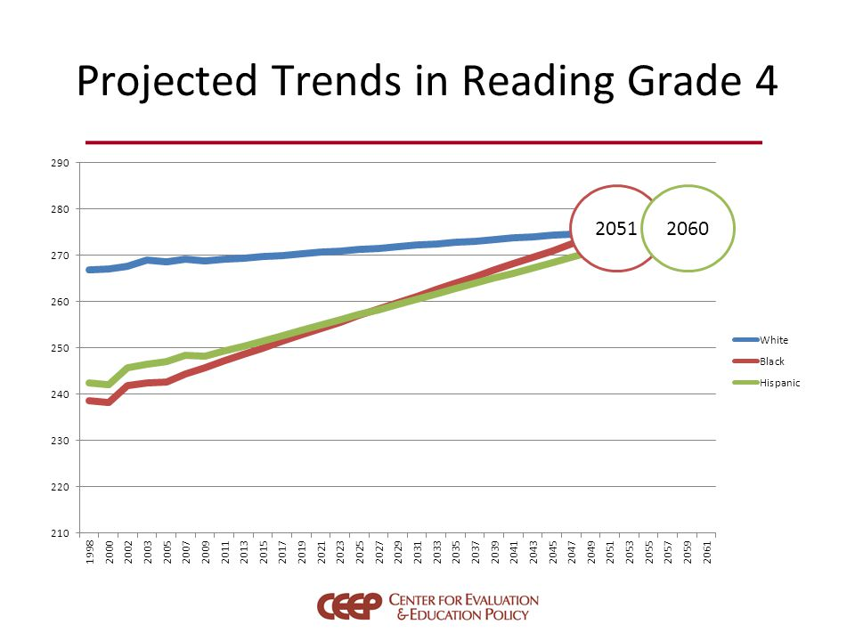 Projected Trends in Reading Grade 4 20512060