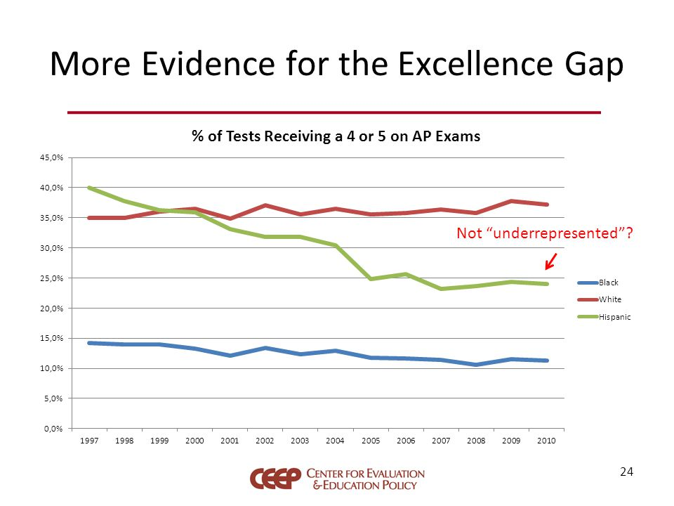 More Evidence for the Excellence Gap 24 Not underrepresented