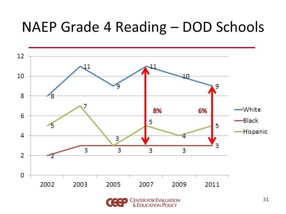 NAEP Grade 4 Reading – DOD Schools 31