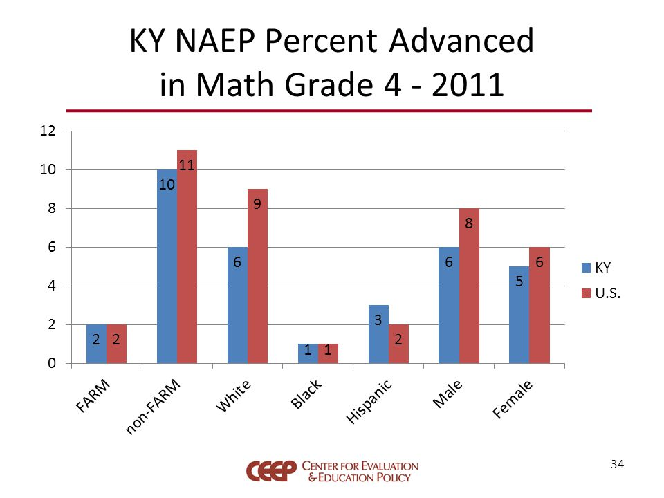 KY NAEP Percent Advanced in Math Grade 4 - 2011 34