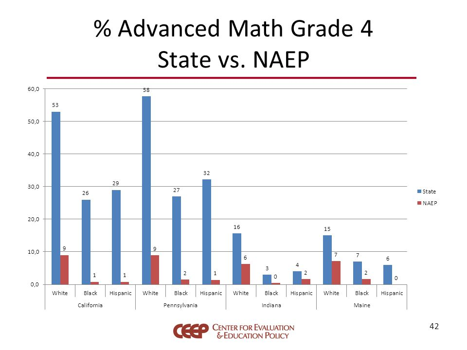 % Advanced Math Grade 4 State vs. NAEP 42
