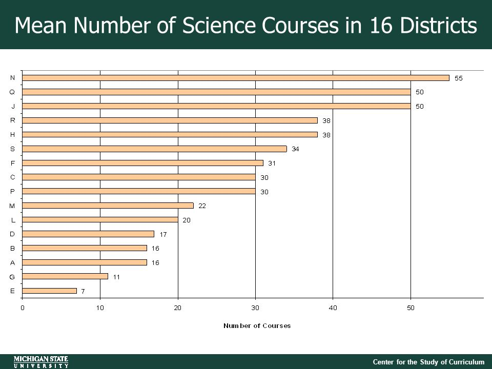 Center for the Study of Curriculum Mean Number of Science Courses in 16 Districts
