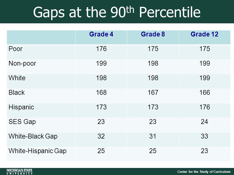 Center for the Study of Curriculum Gaps at the 90 th Percentile Grade 4Grade 8Grade 12 Poor176175 Non-poor199198199 White198 199 Black168167166 Hispanic173 176 SES Gap23 24 White-Black Gap323133 White-Hispanic Gap25 23