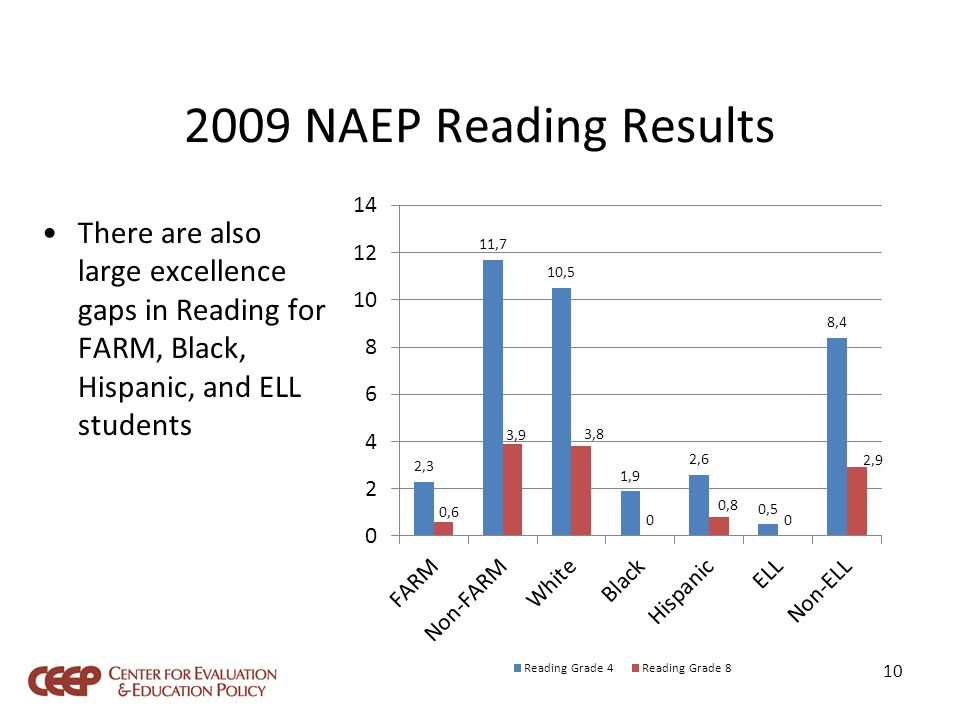 2009 NAEP Reading Results There are also large excellence gaps in Reading for FARM, Black, Hispanic, and ELL students 10