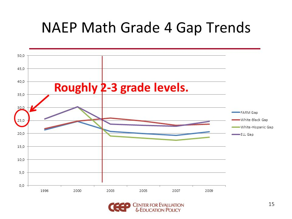 NAEP Math Grade 4 Gap Trends 15 Roughly 2-3 grade levels.