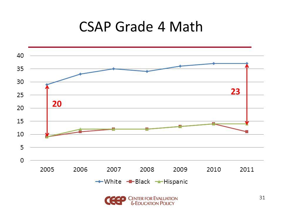 CSAP Grade 4 Math 31 20 23