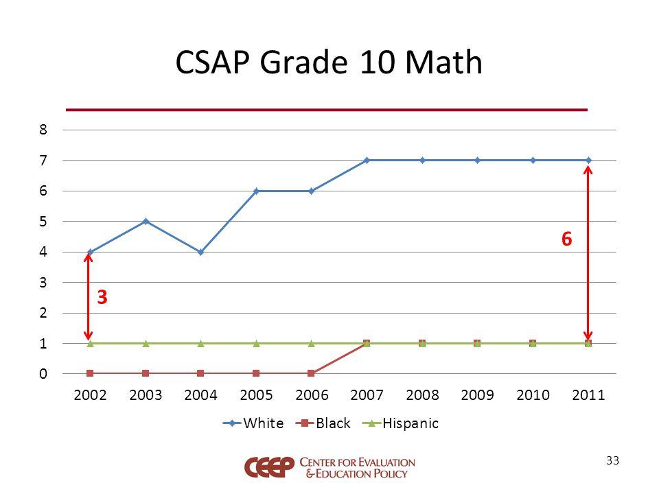 CSAP Grade 10 Math 33 3 6