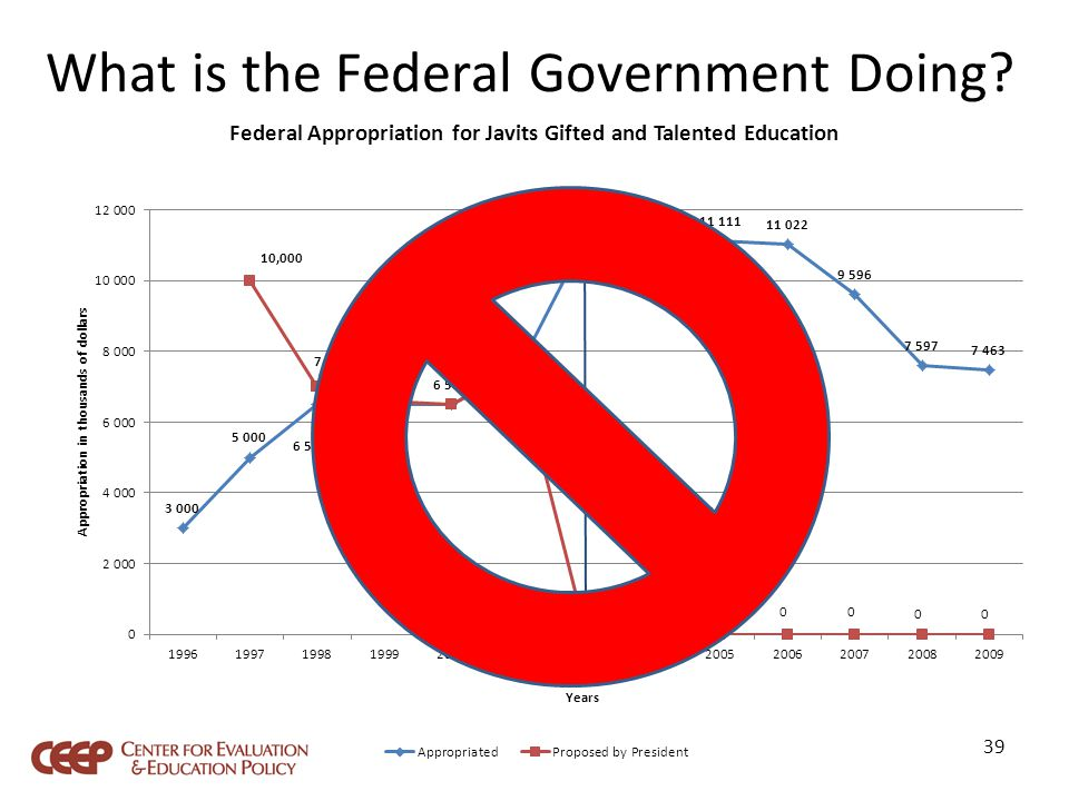 What is the Federal Government Doing 39