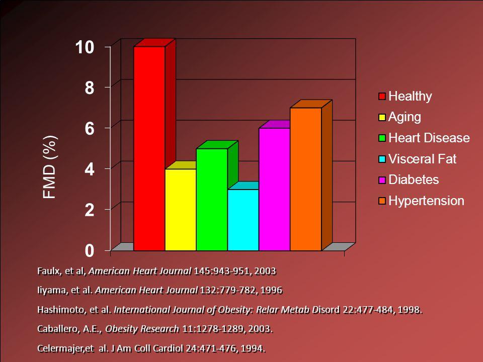 Faulx, et al, American Heart Journal 145:943-951, 2003 Iiyama, et al.