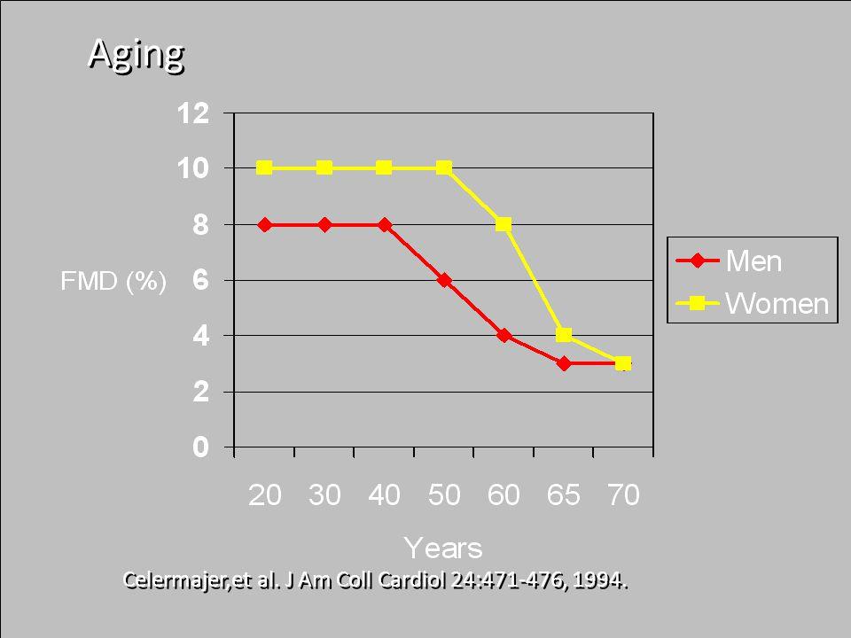 Celermajer,et al. J Am Coll Cardiol 24:471-476, 1994. Aging