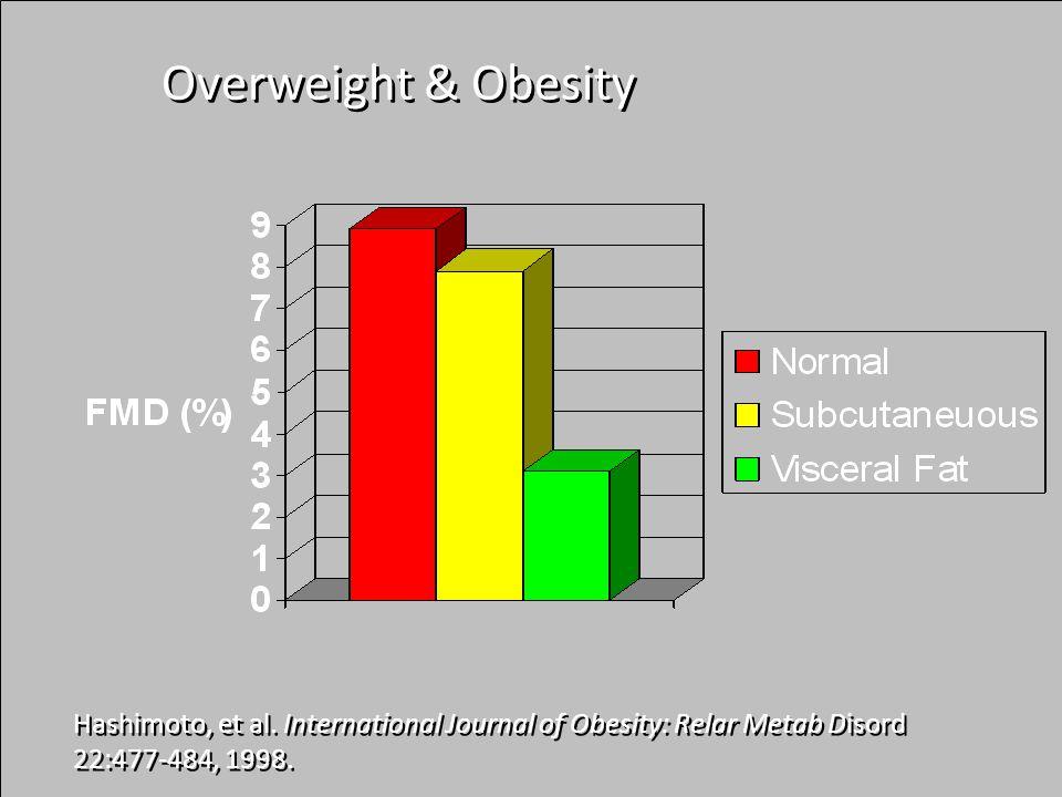 Hashimoto, et al.International Journal of Obesity: Relar Metab Disord 22:477-484, 1998.