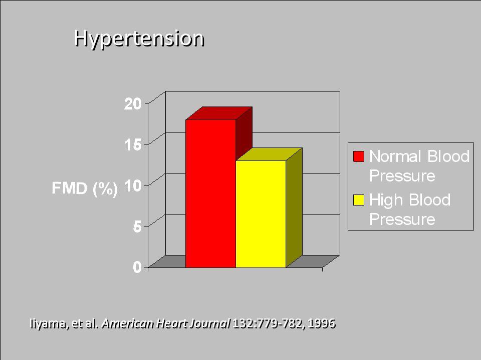 Iiyama, et al. American Heart Journal 132:779-782, 1996 Hypertension