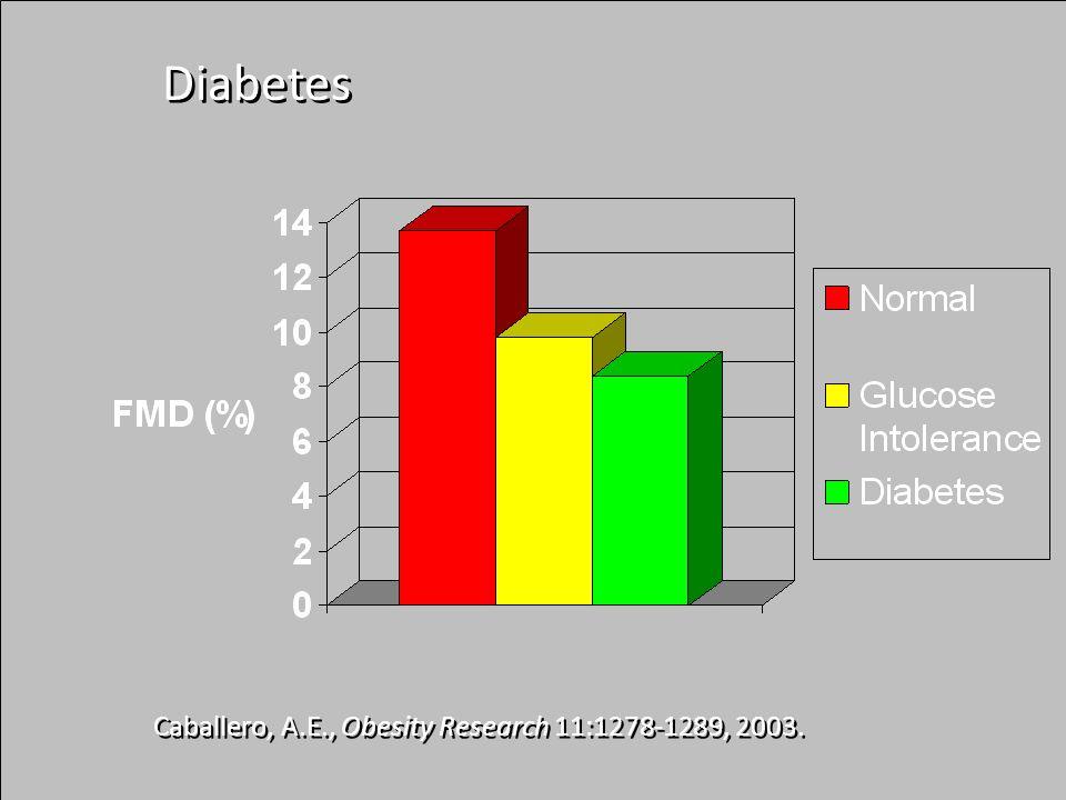 Caballero, A.E., Obesity Research 11:1278-1289, 2003. Diabetes