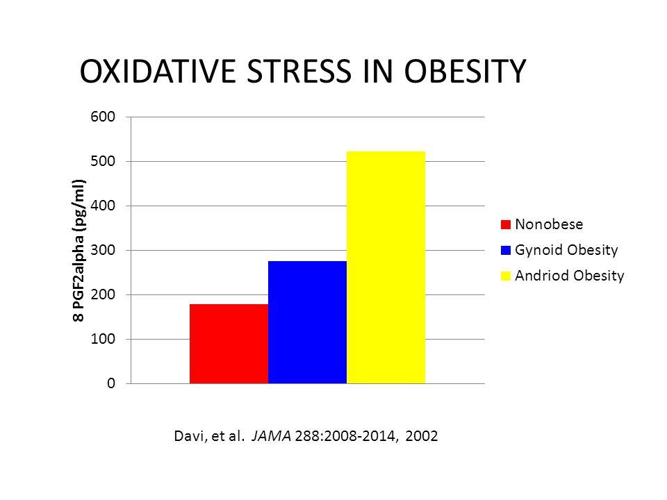 OXIDATIVE STRESS IN OBESITY Davi, et al. JAMA 288:2008-2014, 2002