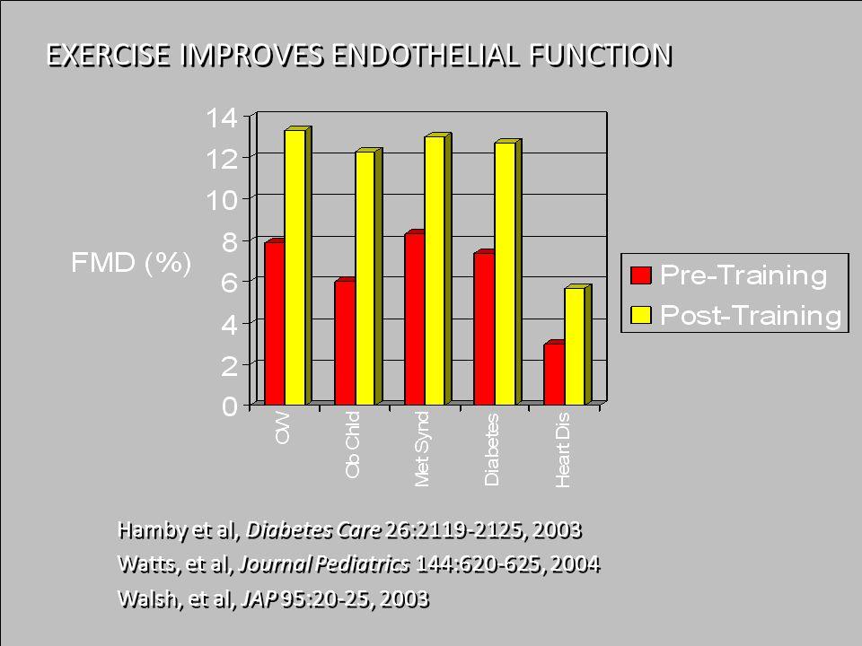 Hamby et al, Diabetes Care 26:2119-2125, 2003 Watts, et al, Journal Pediatrics 144:620-625, 2004 Walsh, et al, JAP 95:20-25, 2003 Hamby et al, Diabetes Care 26:2119-2125, 2003 Watts, et al, Journal Pediatrics 144:620-625, 2004 Walsh, et al, JAP 95:20-25, 2003 EXERCISE IMPROVES ENDOTHELIAL FUNCTION