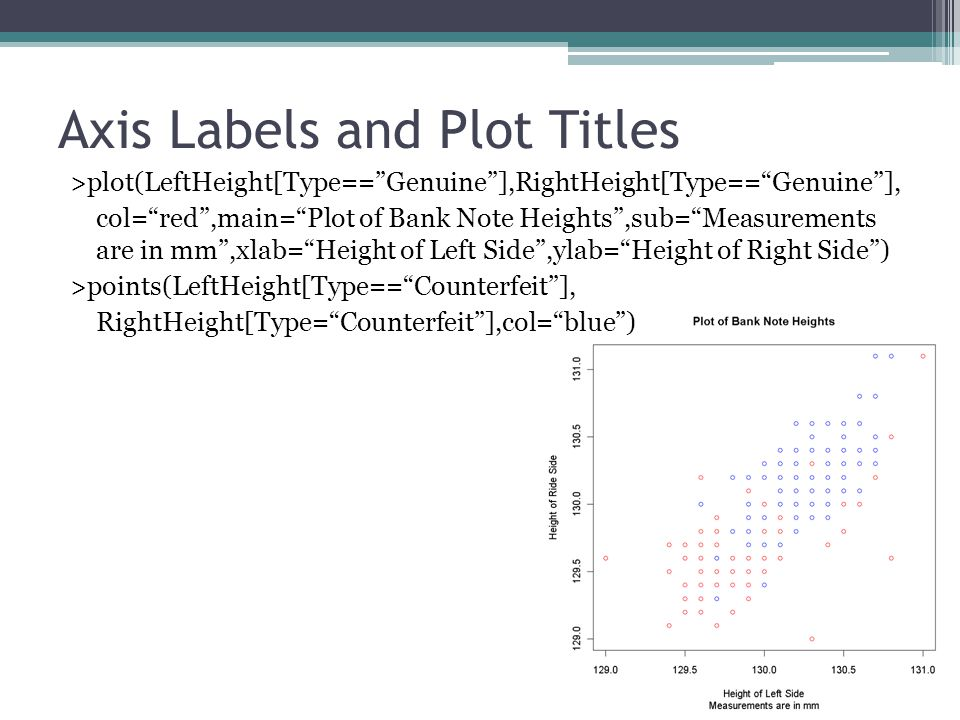 Axis Labels and Plot Titles >plot(LeftHeight[Type== Genuine ],RightHeight[Type== Genuine ], col= red ,main= Plot of Bank Note Heights ,sub= Measurements are in mm ,xlab= Height of Left Side ,ylab= Height of Right Side ) >points(LeftHeight[Type== Counterfeit ], RightHeight[Type= Counterfeit ],col= blue )
