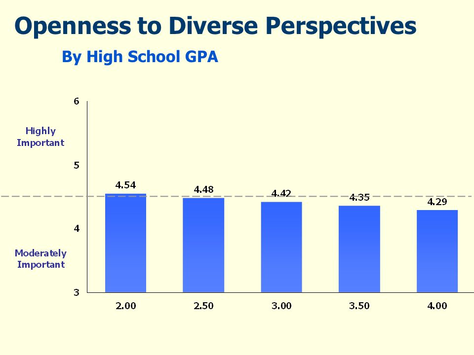 Openness to Diverse Perspectives By High School GPA