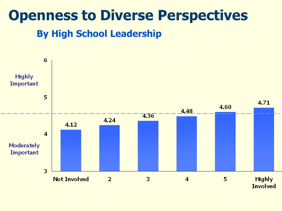 Openness to Diverse Perspectives By High School Leadership