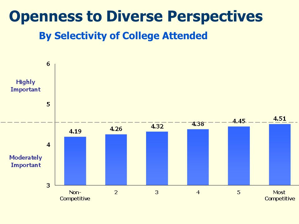 Openness to Diverse Perspectives By Selectivity of College Attended