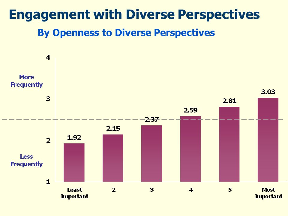 Engagement with Diverse Perspectives By Openness to Diverse Perspectives